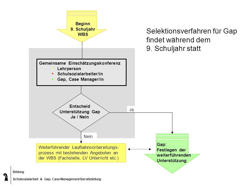 Entscheid Unterstützung Gap Ja / Nein