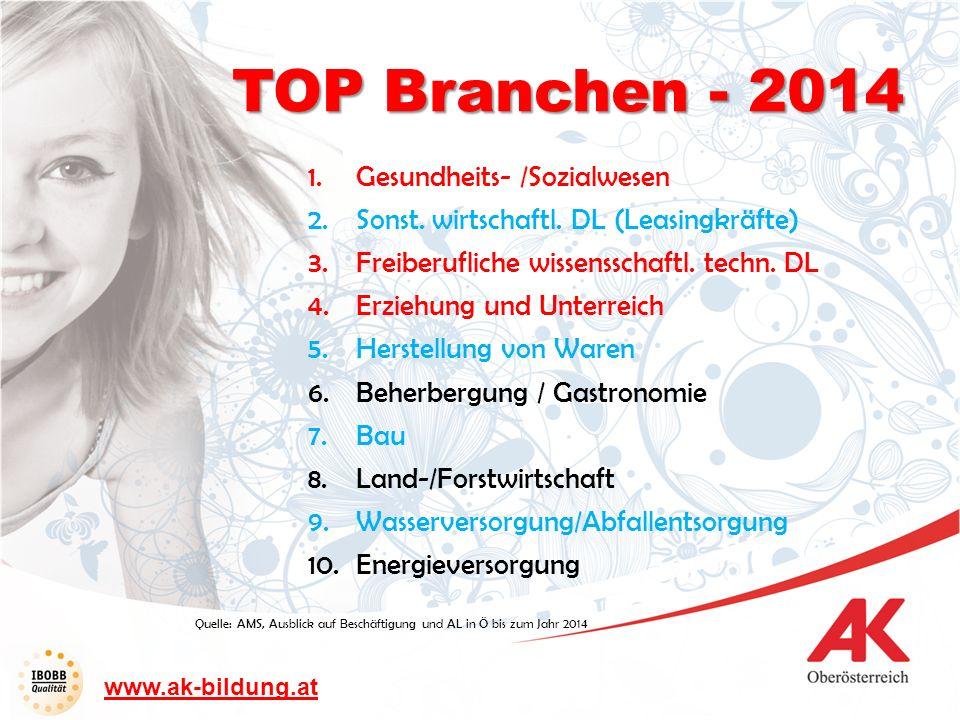 TOP Branchen - 2014 Gesundheits- /Sozialwesen