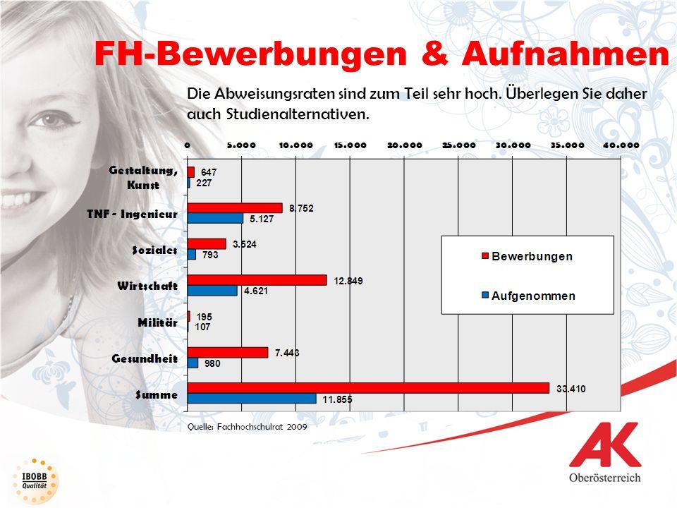 FH-Bewerbungen & Aufnahmen