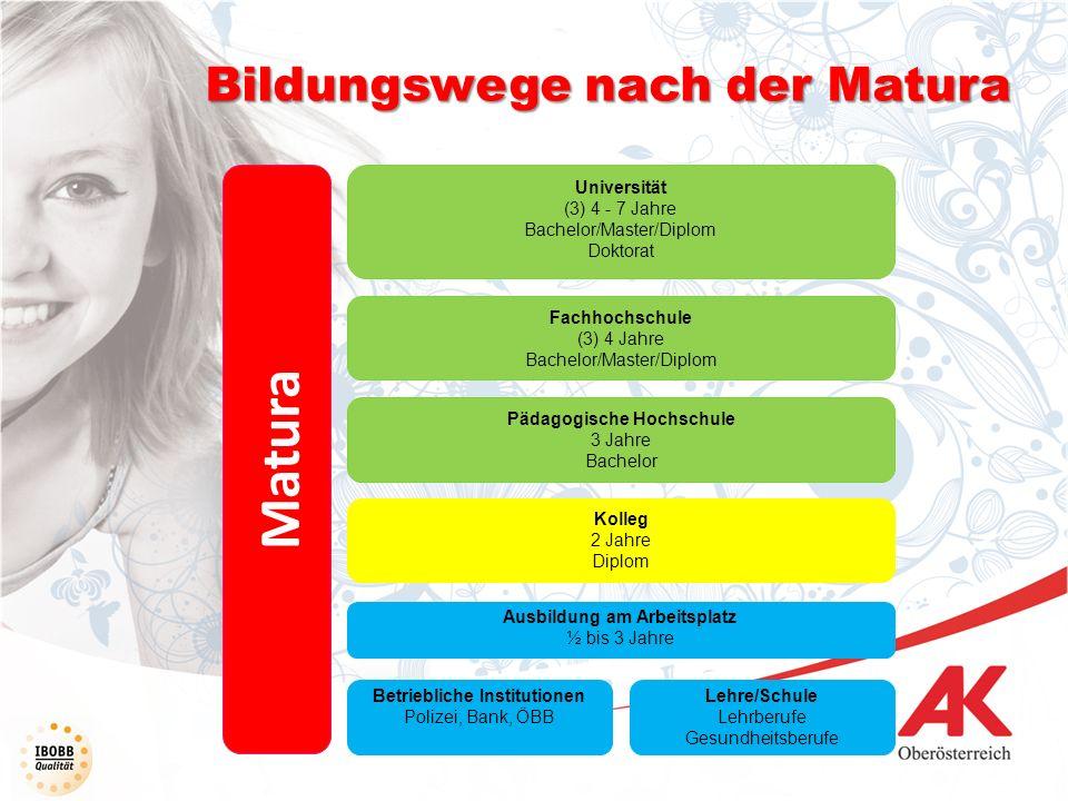 Matura Bildungswege nach der Matura Kolleg 2 Jahre Diplom Lehre/Schule