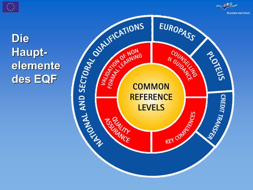 Die Haupt- elemente des EQF