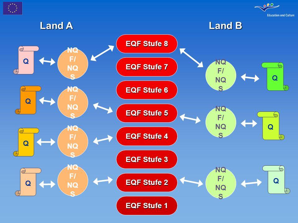Land A Land B EQF Stufe 8 NQF/ NQS EQF Stufe 7 EQF Stufe 6 NQF/ NQS