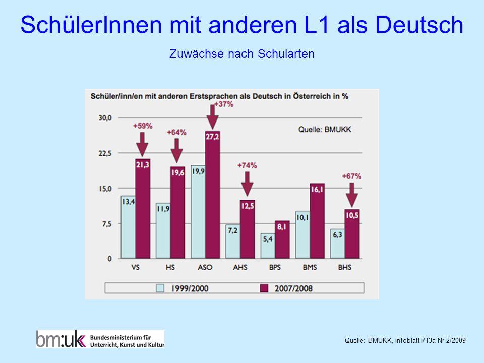 SchülerInnen mit anderen L1 als Deutsch