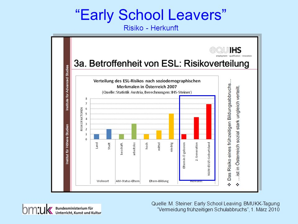 Early School Leavers Risiko - Herkunft