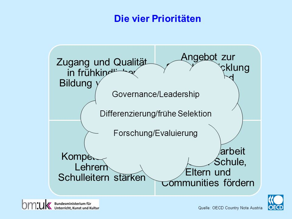 Die vier Prioritäten Governance/Leadership