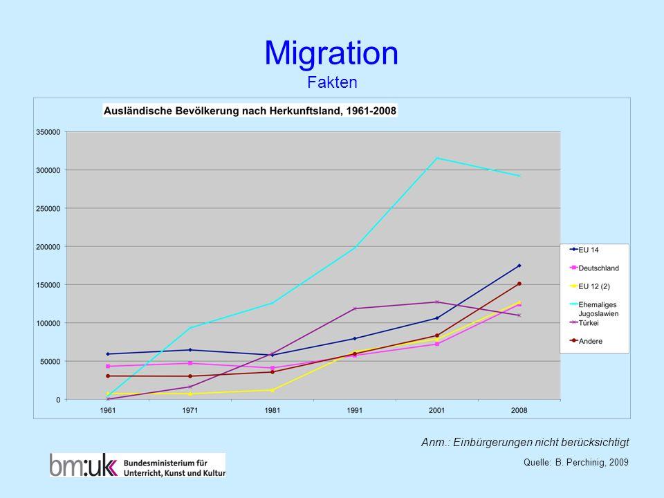 Migration Fakten Anm.: Einbürgerungen nicht berücksichtigt