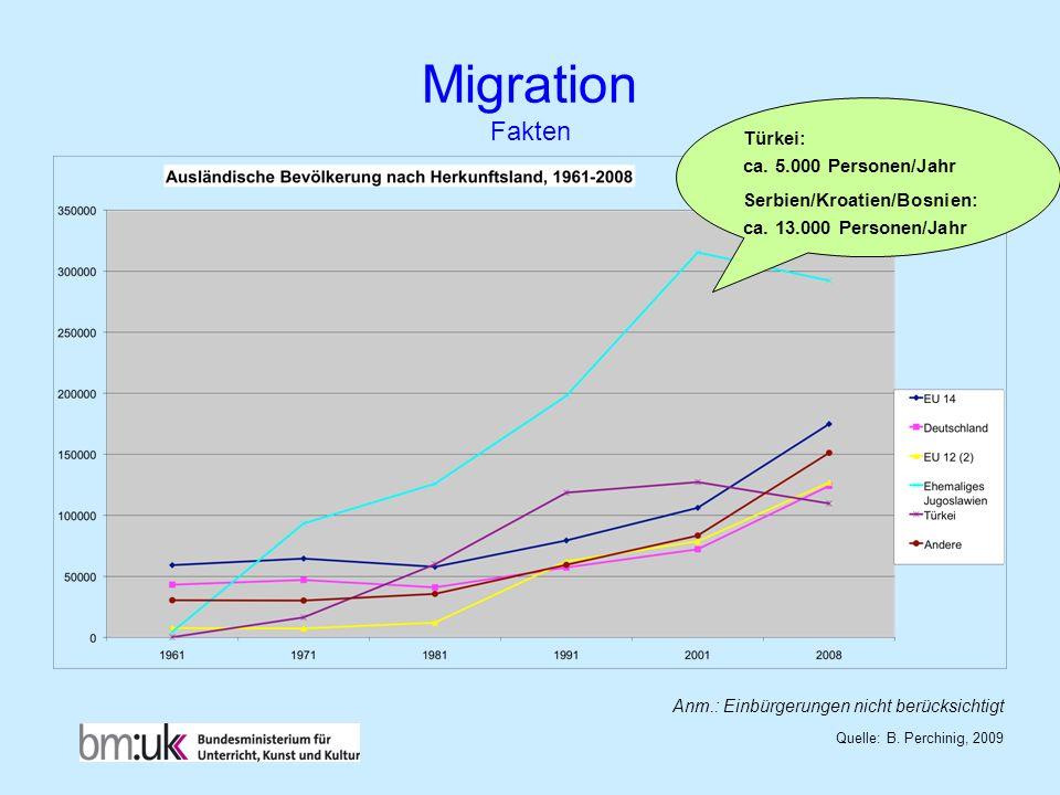 Migration Fakten Türkei: ca. 5.000 Personen/Jahr