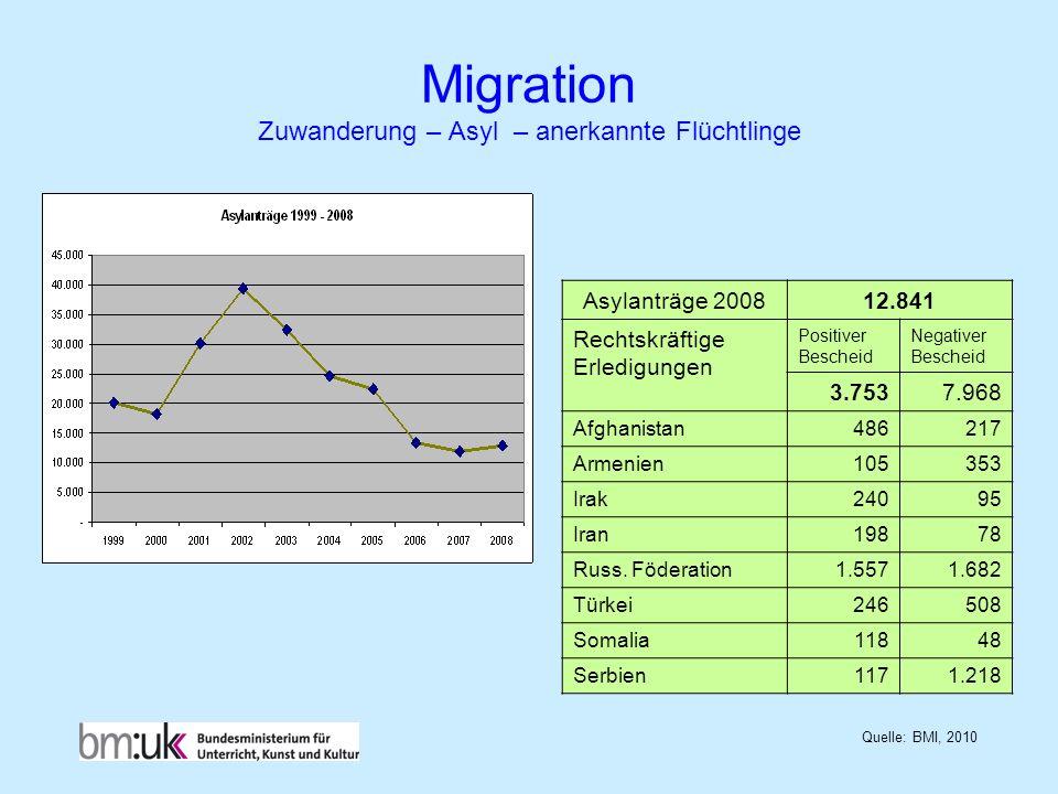 Migration Zuwanderung – Asyl – anerkannte Flüchtlinge
