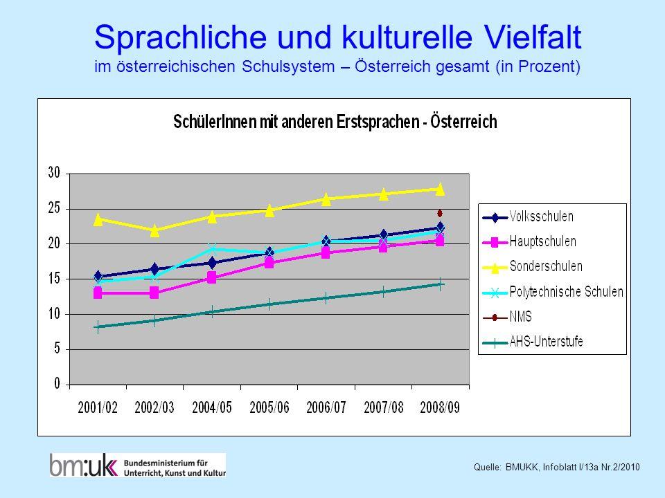 Sprachliche und kulturelle Vielfalt im österreichischen Schulsystem – Österreich gesamt (in Prozent)