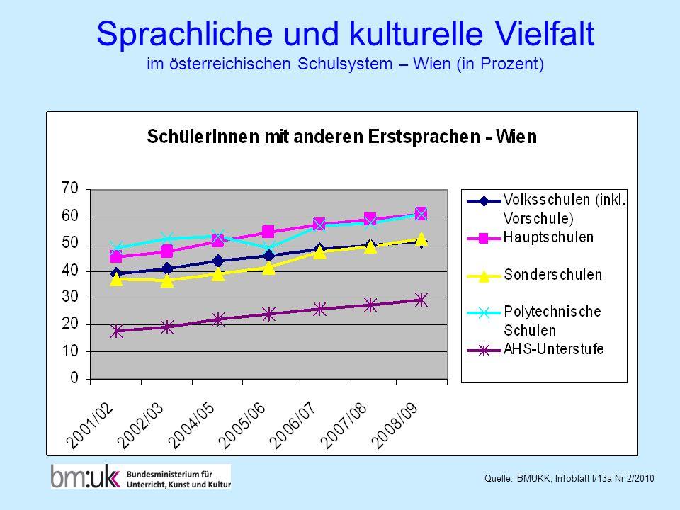 Sprachliche und kulturelle Vielfalt im österreichischen Schulsystem – Wien (in Prozent)