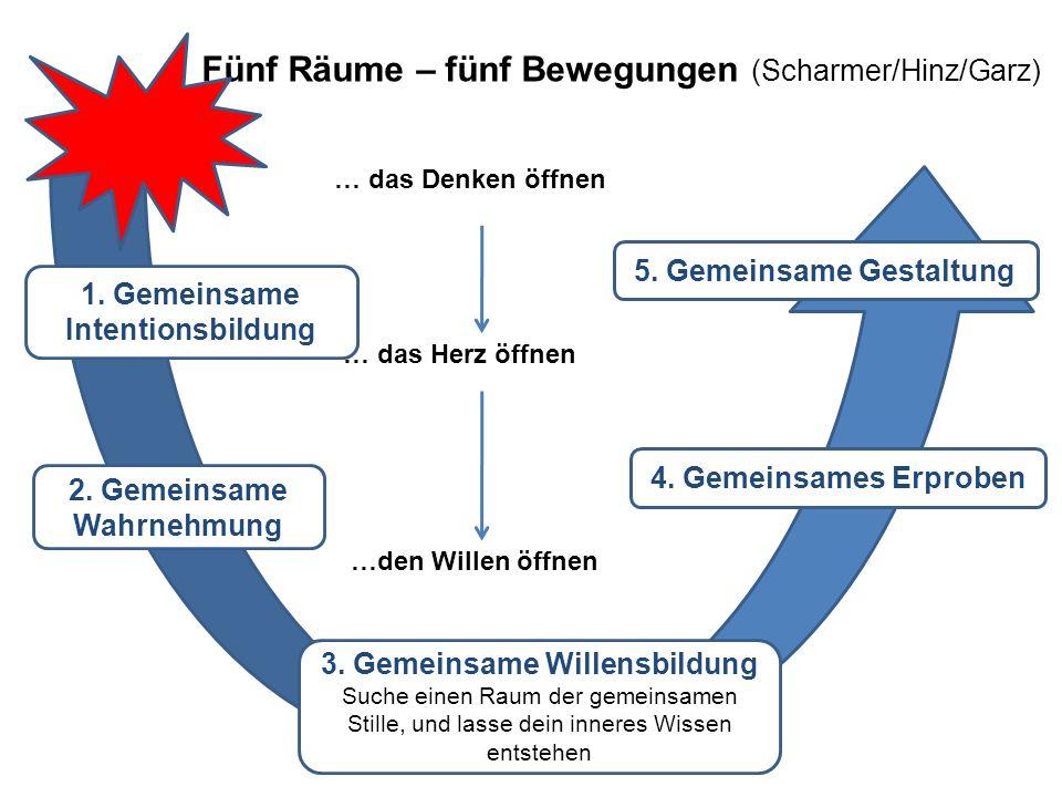 Fünf Räume – fünf Bewegungen (Scharmer/Hinz/Garz)