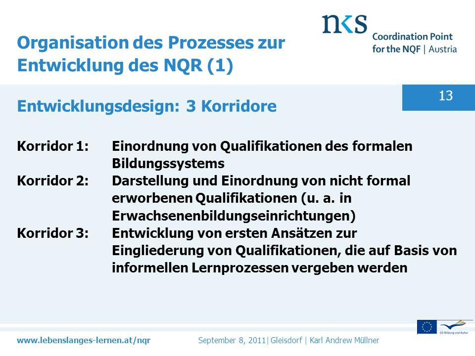 Organisation des Prozesses zur Entwicklung des NQR (1)