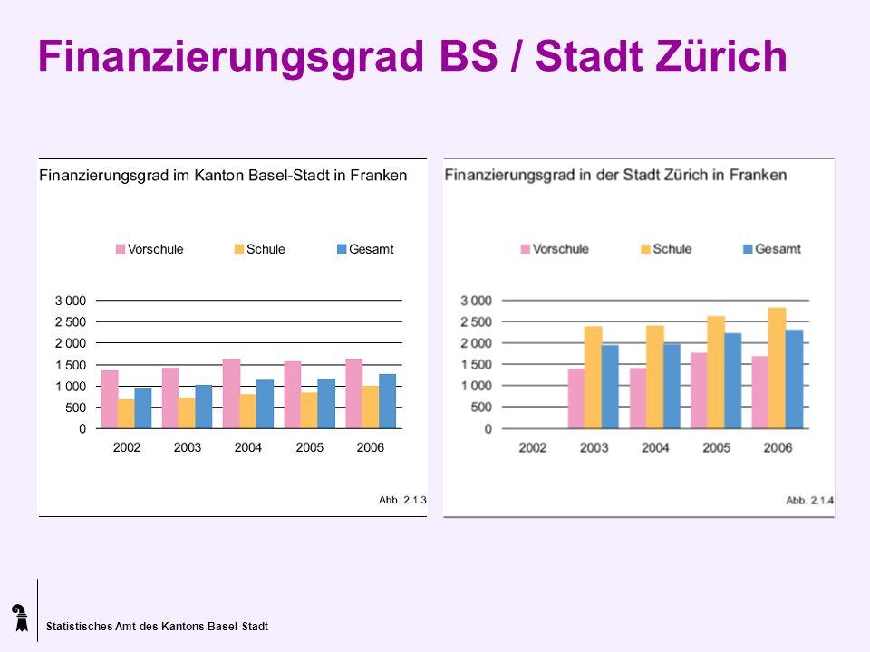 Finanzierungsgrad BS / Stadt Zürich