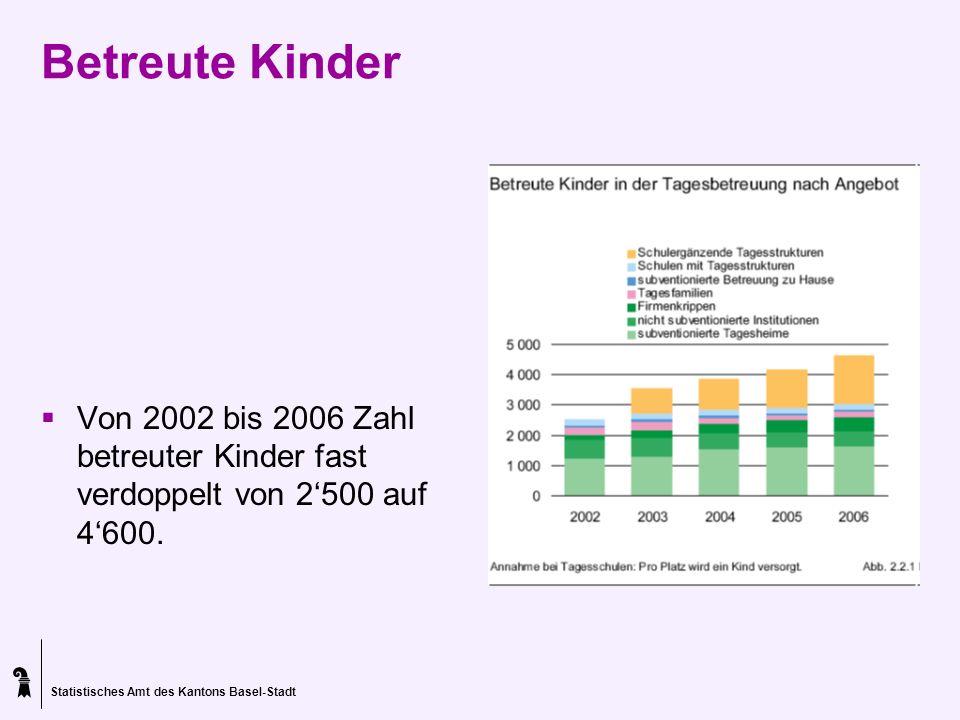 Betreute Kinder Von 2002 bis 2006 Zahl betreuter Kinder fast verdoppelt von 2'500 auf 4'600.