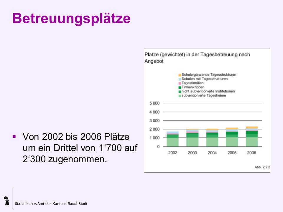 Betreuungsplätze Von 2002 bis 2006 Plätze um ein Drittel von 1'700 auf 2'300 zugenommen.
