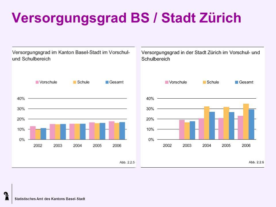 Versorgungsgrad BS / Stadt Zürich