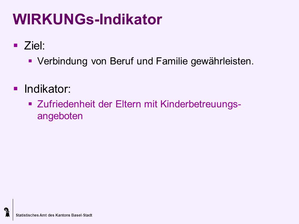 WIRKUNGs-Indikator Ziel: Indikator: