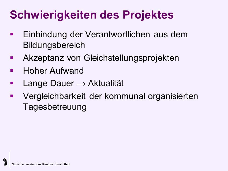 Schwierigkeiten des Projektes