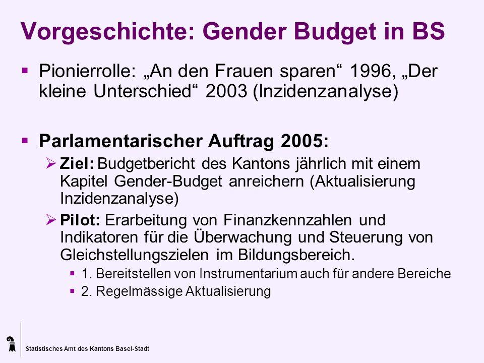 Vorgeschichte: Gender Budget in BS