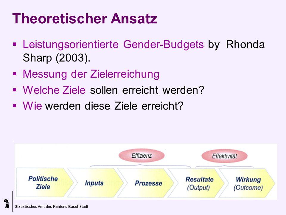 Theoretischer Ansatz Leistungsorientierte Gender-Budgets by Rhonda Sharp (2003). Messung der Zielerreichung.