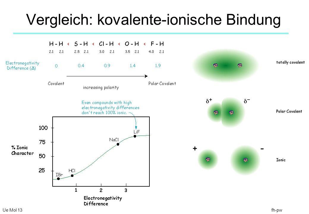Vergleich: kovalente-ionische Bindung