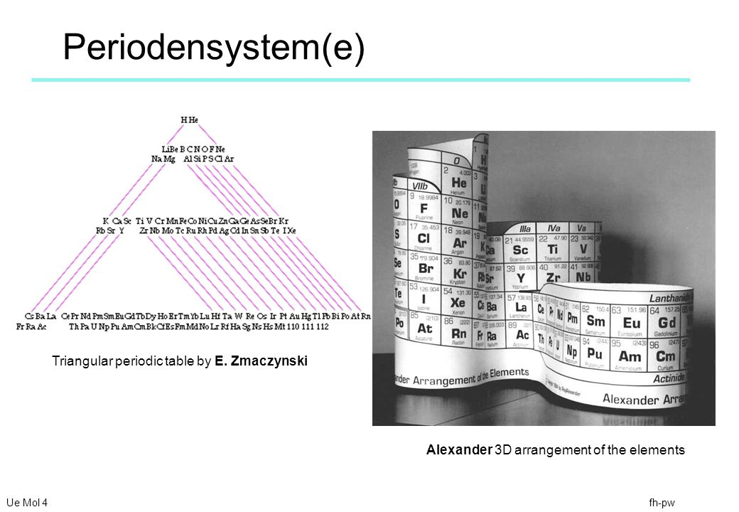 Periodensystem(e) Triangular periodic table by E. Zmaczynski