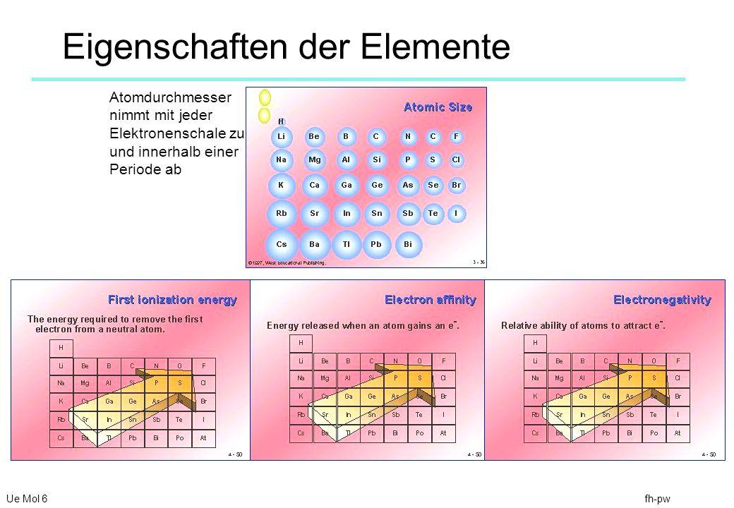 Eigenschaften der Elemente