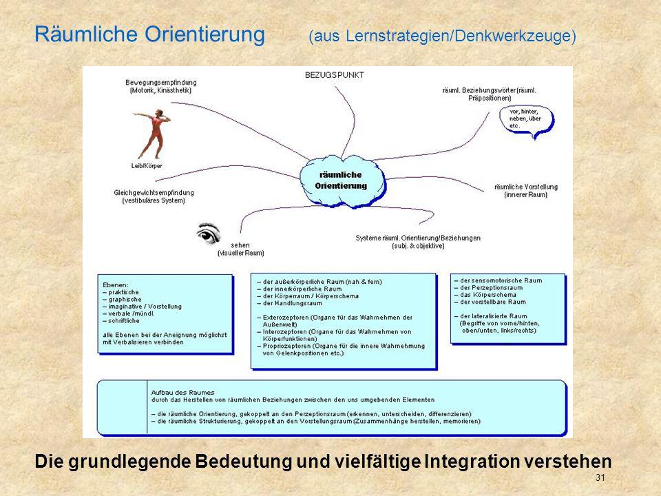 Räumliche Orientierung (aus Lernstrategien/Denkwerkzeuge)