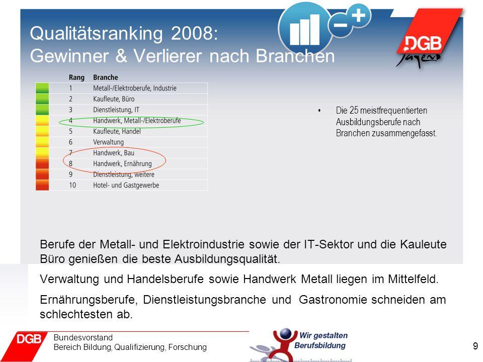 Qualitätsranking 2008: Gewinner & Verlierer nach Branchen