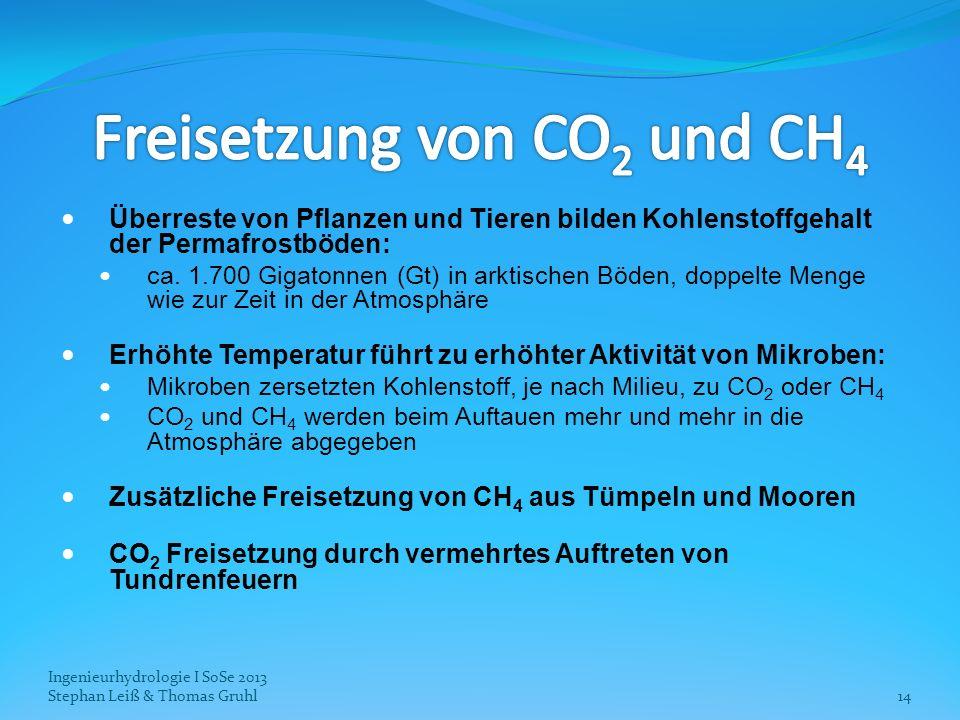 Freisetzung von CO2 und CH4