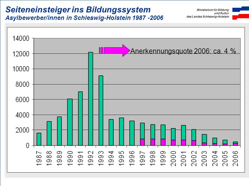 Anerkennungsquote 2006: ca. 4 %