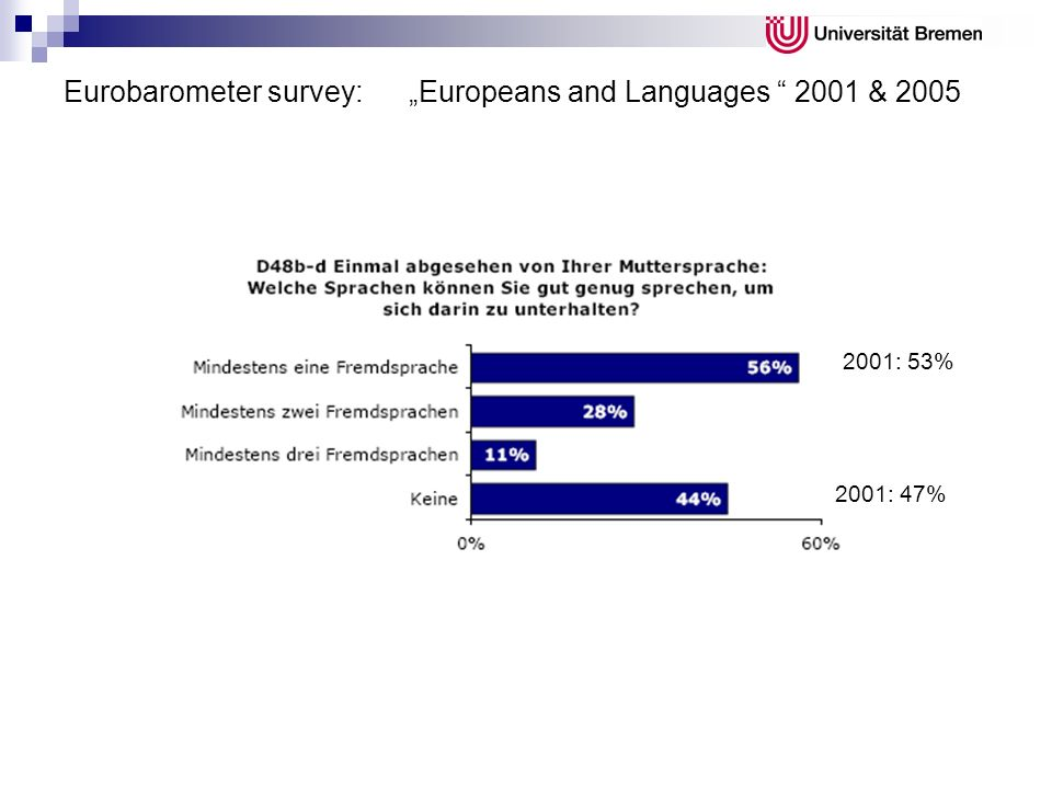 "Eurobarometer survey: ""Europeans and Languages 2001 & 2005"