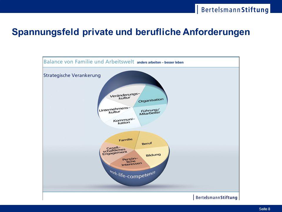 Spannungsfeld private und berufliche Anforderungen