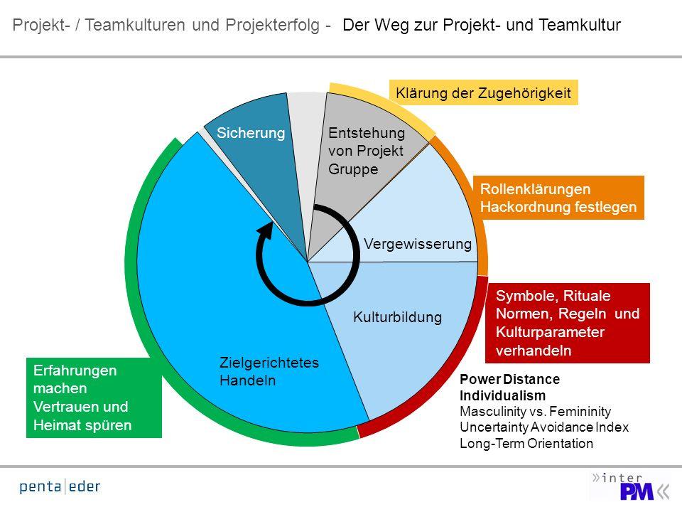 Der Weg zur Projekt- und Teamkultur