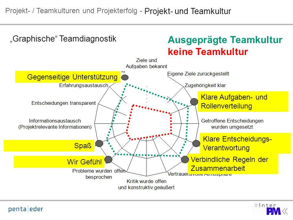 100 % . . . . . . . 0 % Ausgeprägte Teamkultur keine Teamkultur