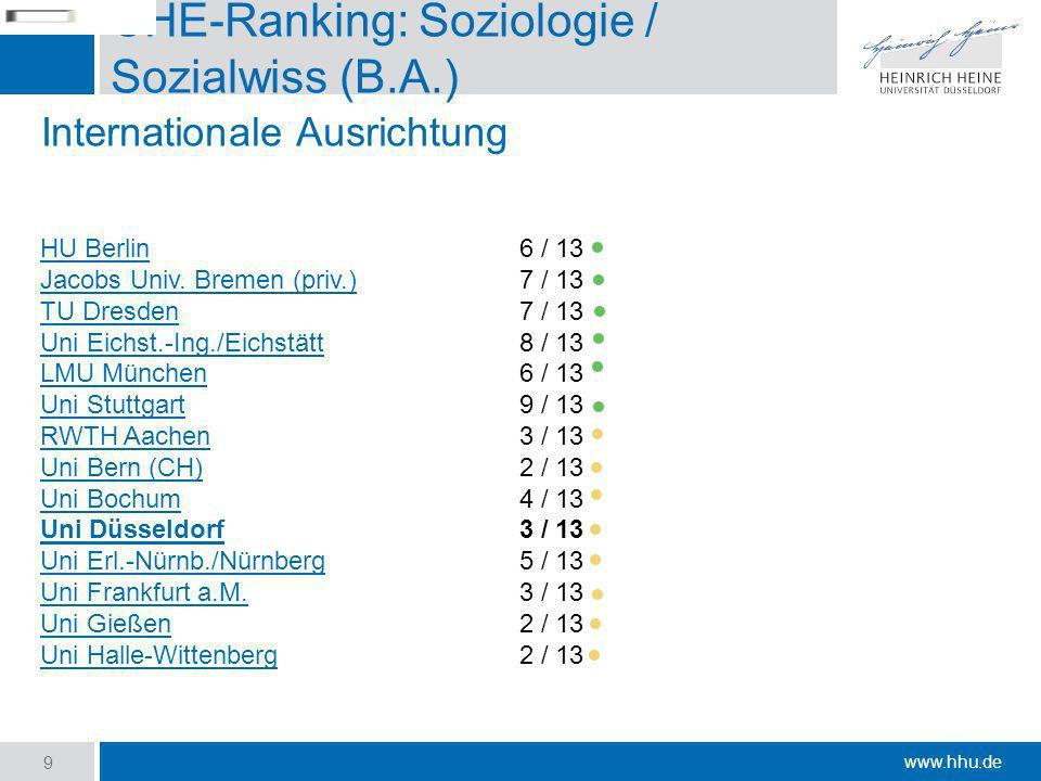 CHE-Ranking: Soziologie / Sozialwiss (B.A.)