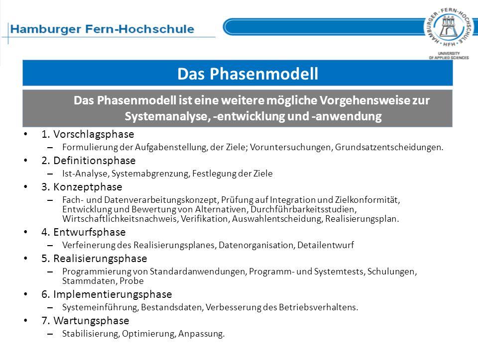 Das Phasenmodell Das Phasenmodell ist eine weitere mögliche Vorgehensweise zur Systemanalyse, -entwicklung und -anwendung.