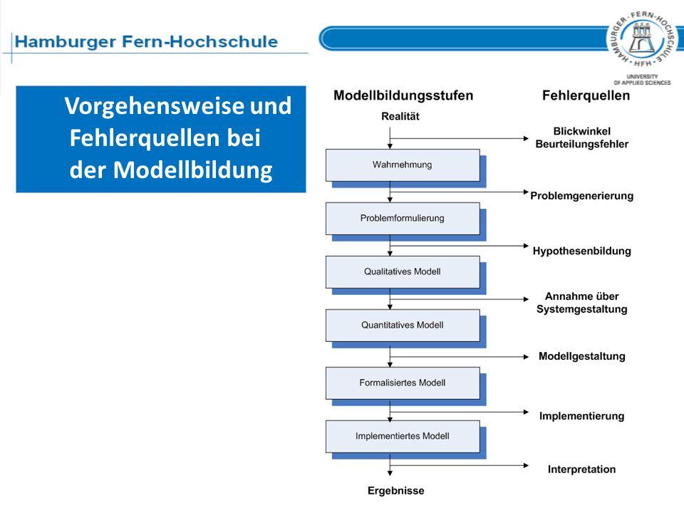 Vorgehensweise und Fehlerquellen bei der Modellbildung