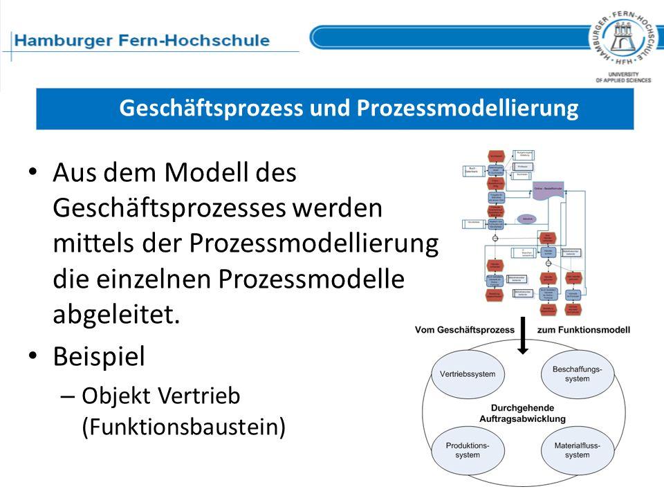 Geschäftsprozess und Prozessmodellierung