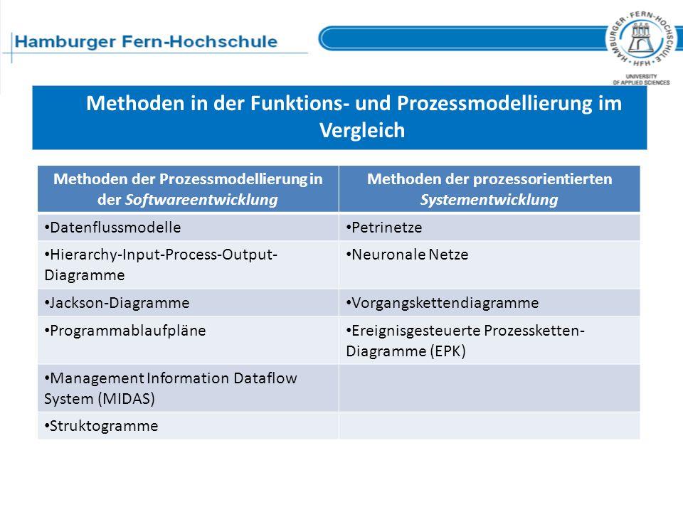 Methoden in der Funktions- und Prozessmodellierung im Vergleich