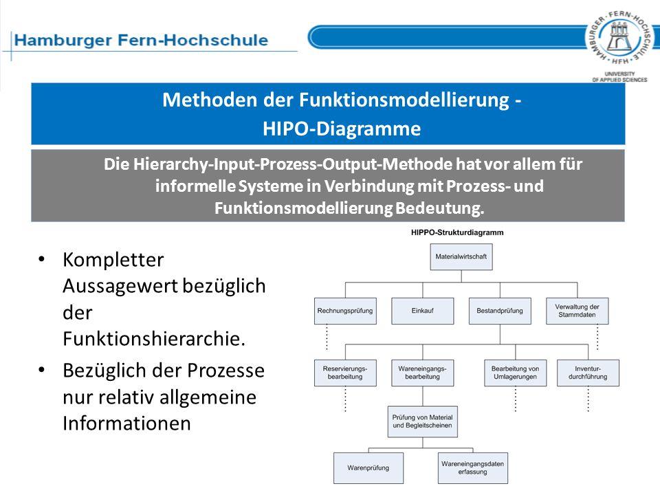 Methoden der Funktionsmodellierung -
