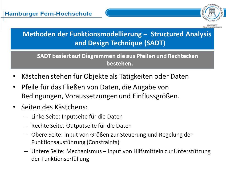 SADT basiert auf Diagrammen die aus Pfeilen und Rechtecken bestehen.