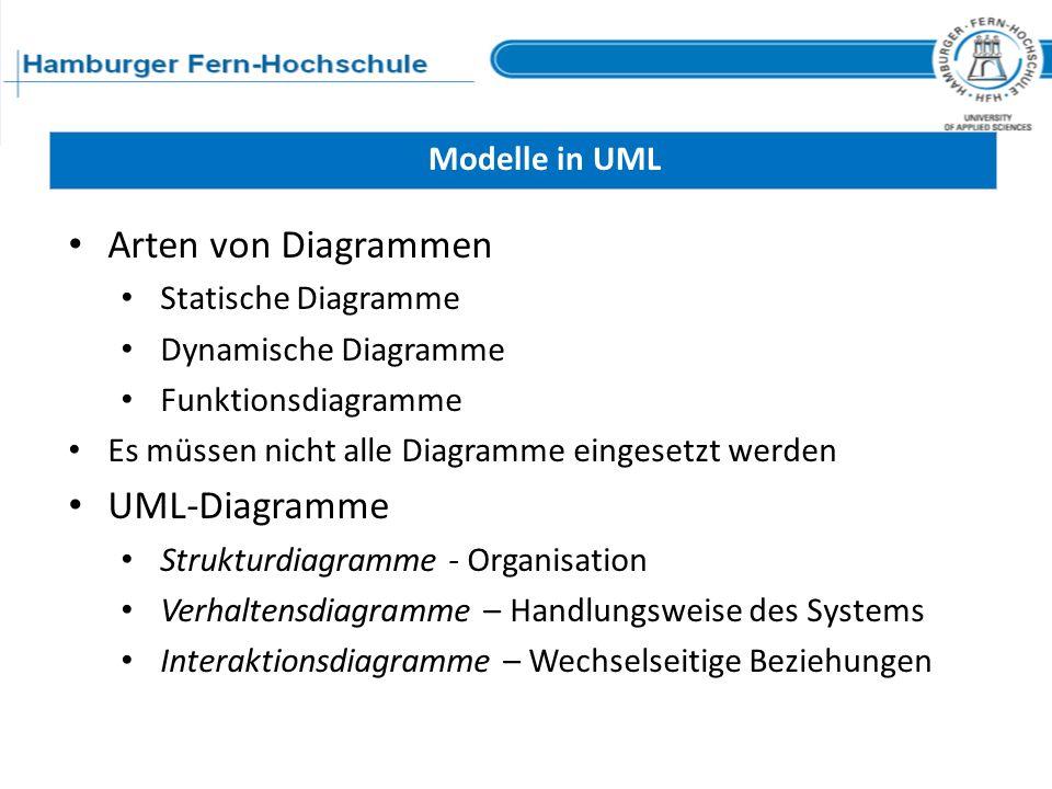 Arten von Diagrammen UML-Diagramme Modelle in UML Statische Diagramme