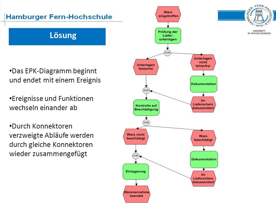 Lösung Das EPK-Diagramm beginnt und endet mit einem Ereignis