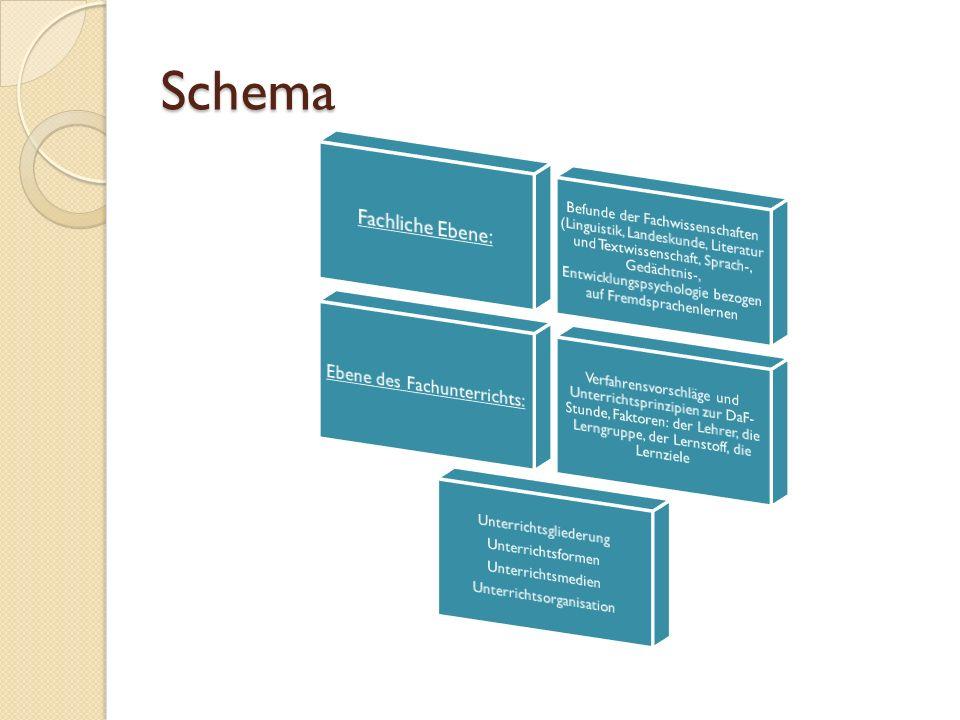 Schema Fachliche Ebene: Ebene des Fachunterrichts: