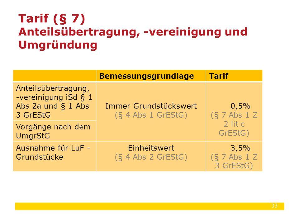 Tarif (§ 7) Anteilsübertragung, -vereinigung und Umgründung