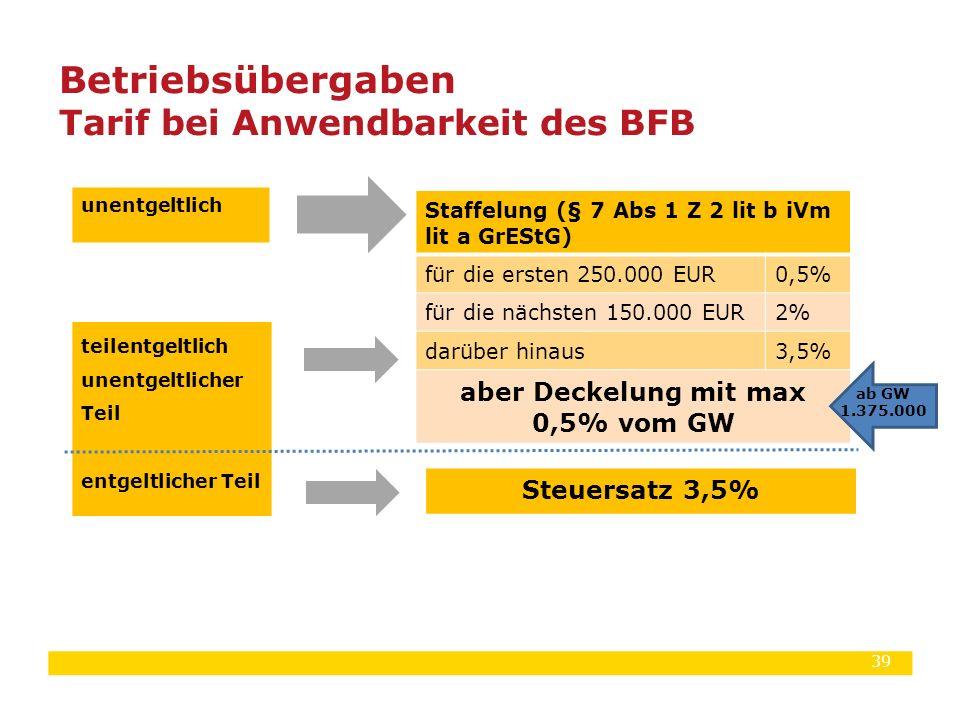 Betriebsübergaben Tarif bei Anwendbarkeit des BFB