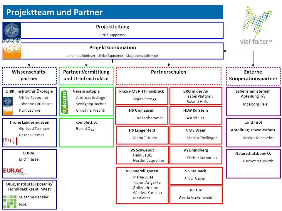 Projektteam und Partner