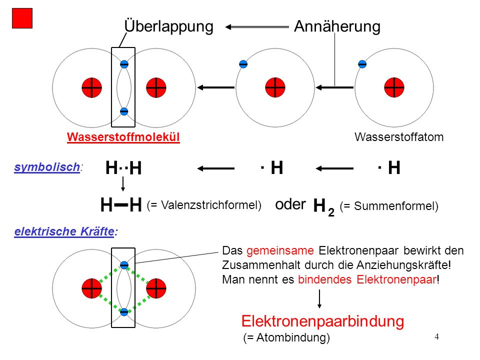 H· ·H · H · H H Überlappung Annäherung oder Elektronenpaarbindung
