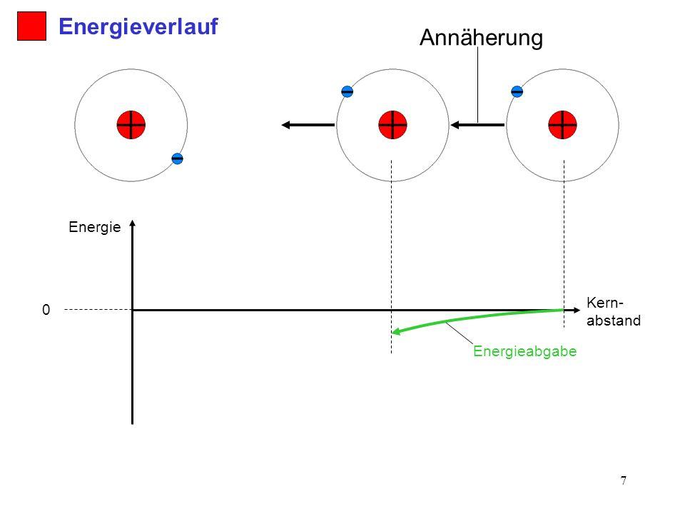 Energieverlauf Annäherung Energie Kern-abstand Energieabgabe